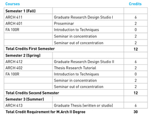 Master degree thesis requirements