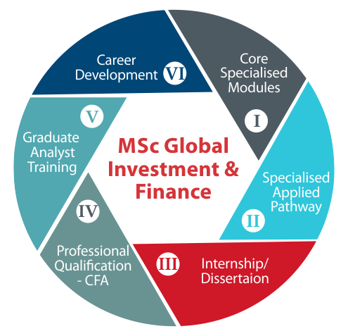 Master Global Investment & Finance