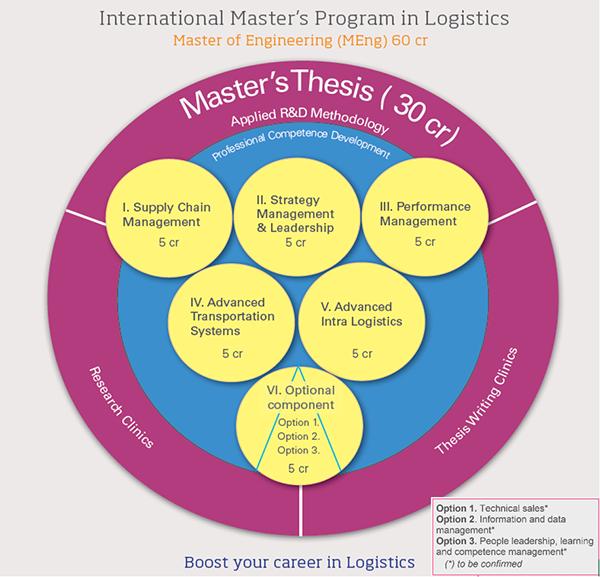 logistics management degree - 740×668