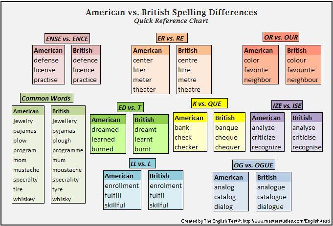 american vs british dating